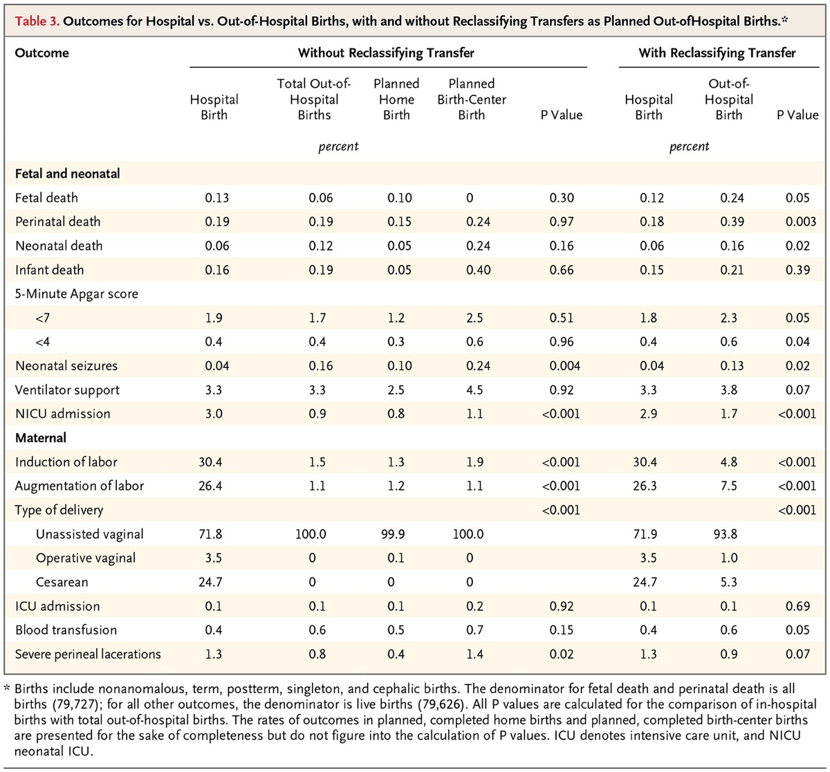 Planned out of hospital birth and birth outcomes nejm table 3 outcomes for hospital vs out of hospital births with and without reclassifying transfers as planned out ofhospital births 1betcityfo Choice Image