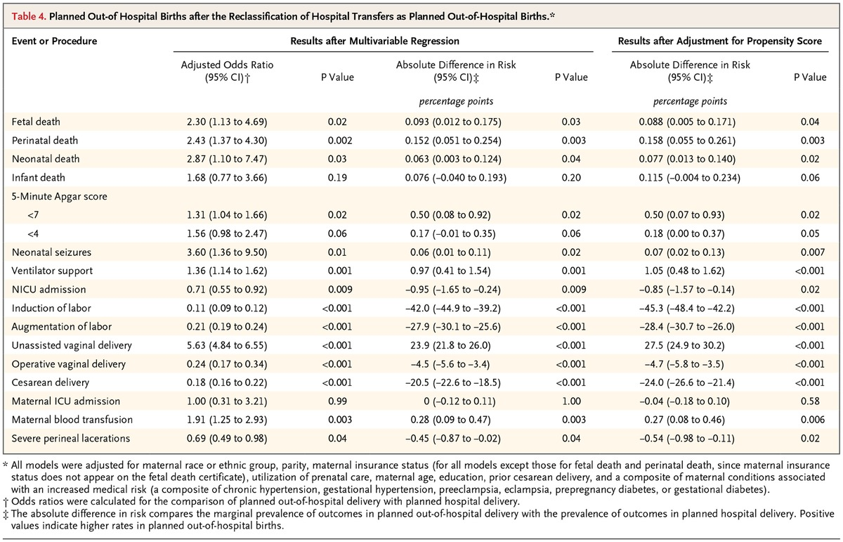 Planned out of hospital birth and birth outcomes nejm table 4 planned out of hospital births after the reclassification of hospital transfers as planned out of hospital births xflitez Gallery