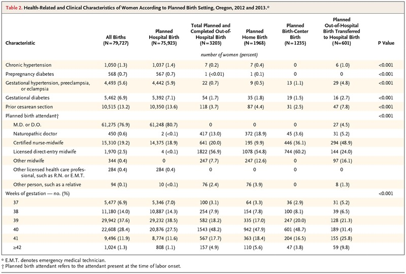 Planned Out-of-Hospital Birth and Birth Outcomes | NEJM