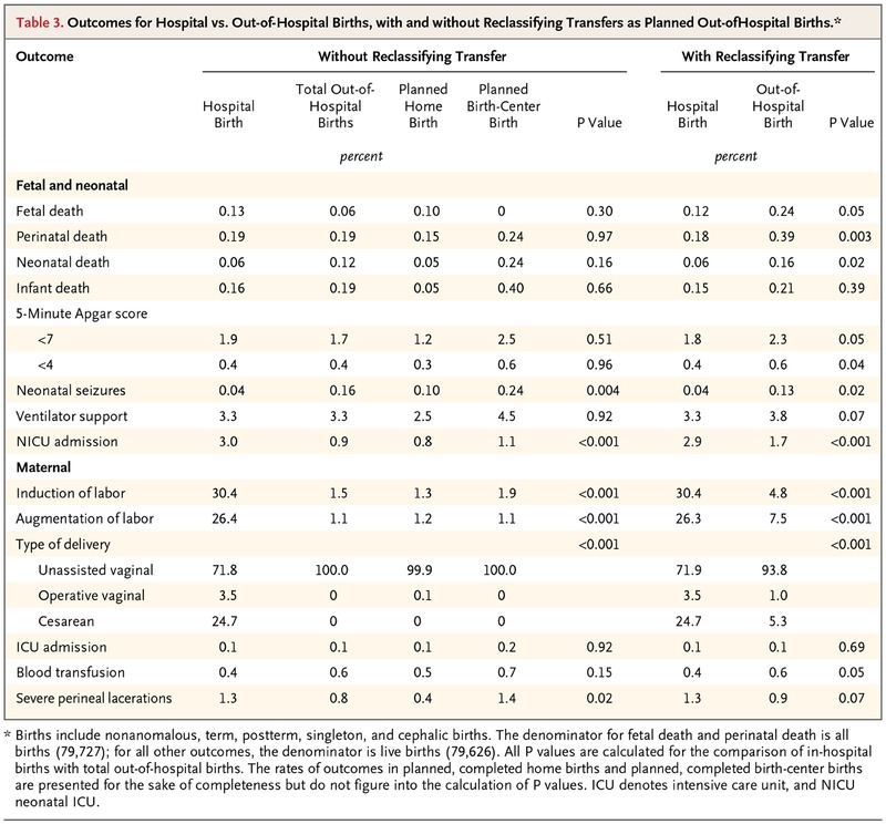 Planned Out Of Hospital Birth And Birth Outcomes Nejm