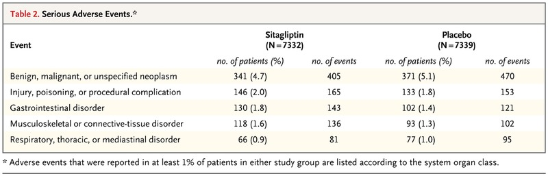 Effect Of Sitagliptin On Cardiovascular Outcomes In Type 2