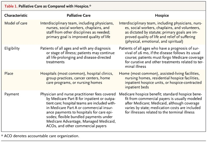 Palliative Care for the Seriously Ill | NEJM