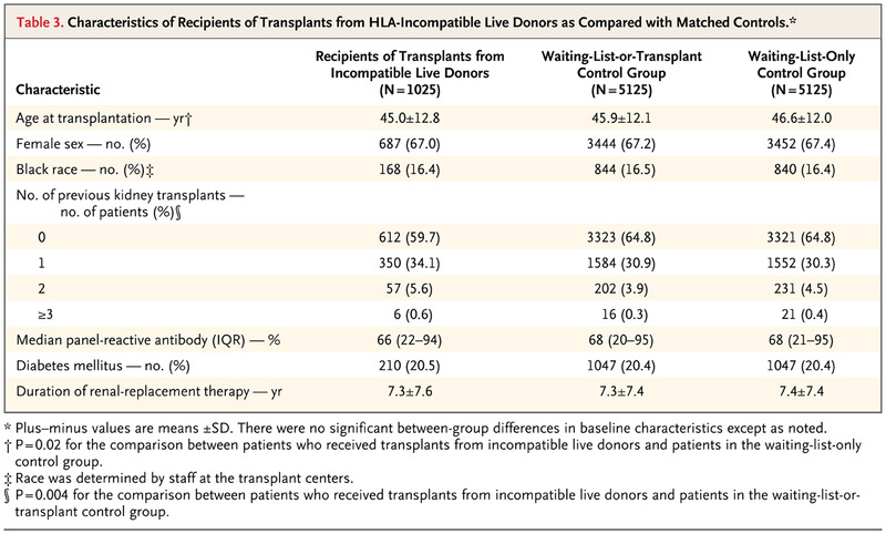 Survival Benefit with Kidney Transplants from HLA