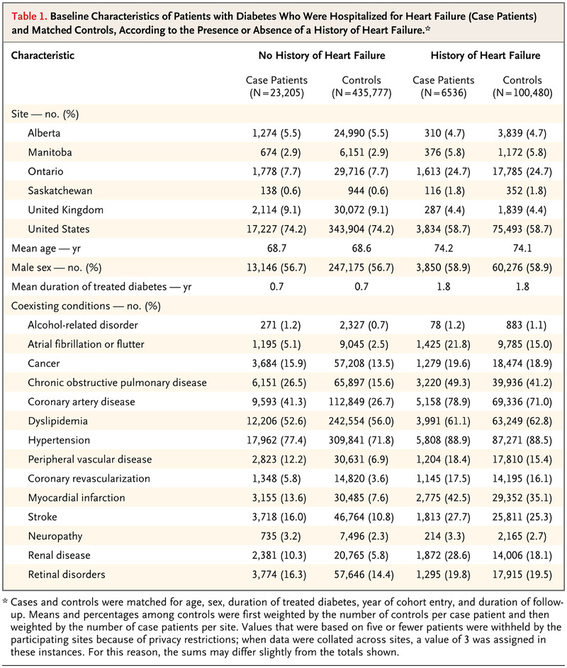 A Multicenter Observational Study of Incretin-based Drugs
