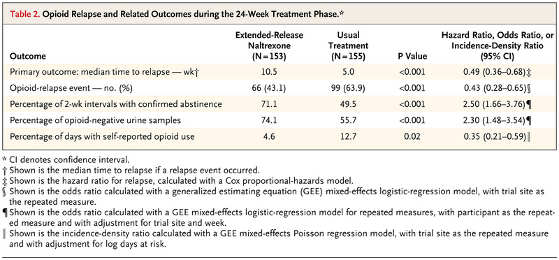 Extended-Release Naltrexone to Prevent Opioid Relapse in