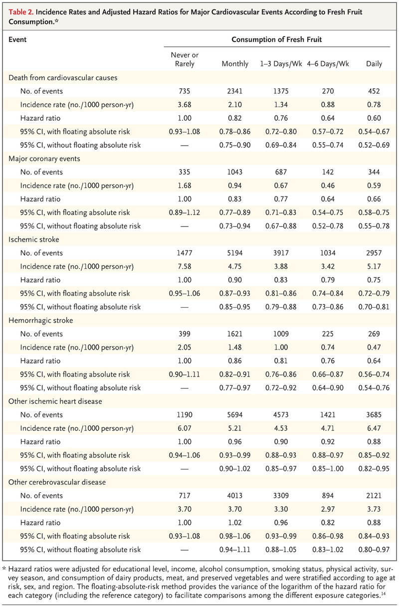 98a90bb51 Fresh Fruit Consumption and Major Cardiovascular Disease in China