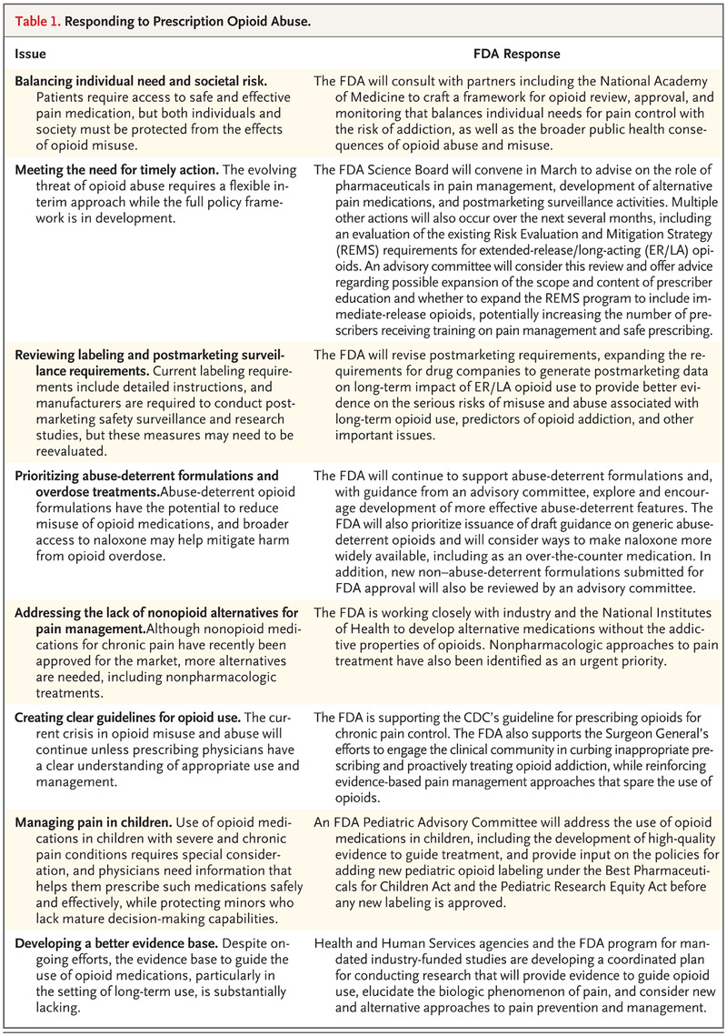 An Effective But Exhausting Alternative >> A Proactive Response To Prescription Opioid Abuse Nejm