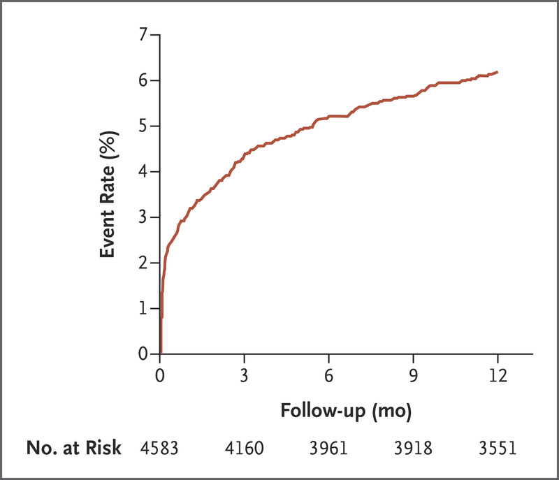One-Year Risk of Stroke after Transient Ischemic Attack or