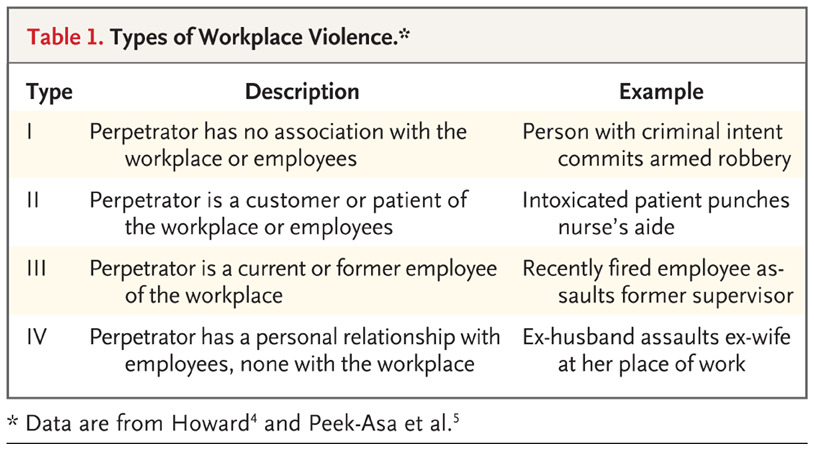 table 1 types of workplace violence