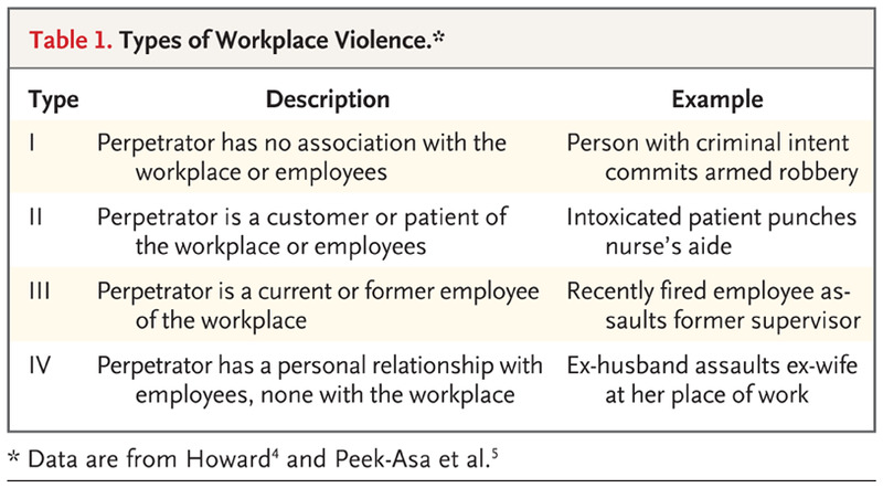 Workplace Violence Against Health Care Workers In The United States