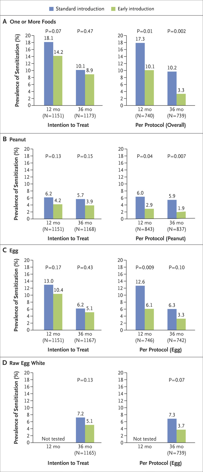 Randomized Trial of Introduction of Allergenic Foods in