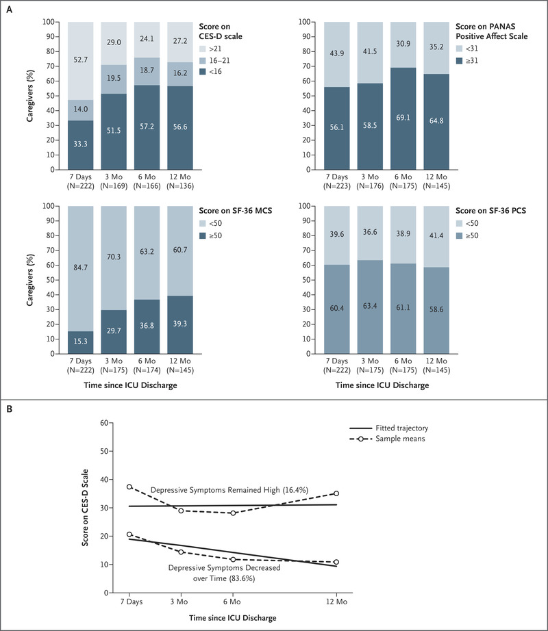 One-Year Outcomes in Caregivers of Critically Ill Patients