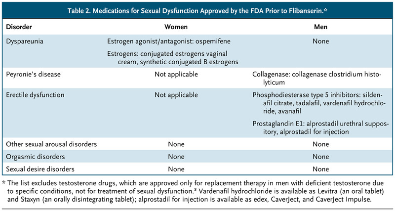 FDA Approval of Flibanserin — Treating Hypoactive Sexual