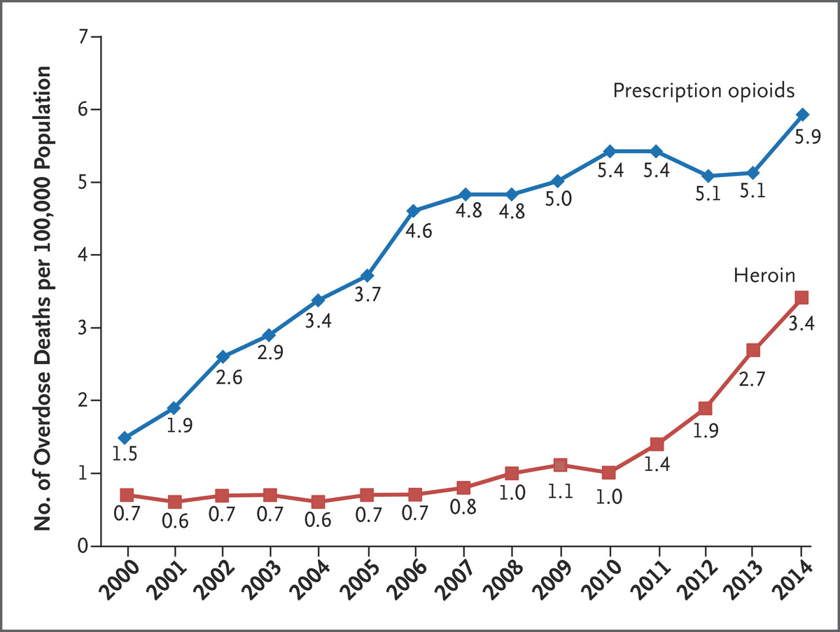 age adjusted rates of death related to prescription opioids and heroin drug poisoning in the united states 20002014