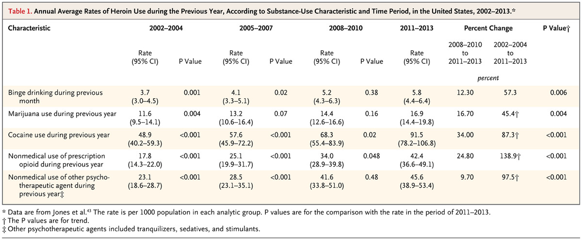 Relationship between Nonmedical Prescription-Opioid Use and Heroin