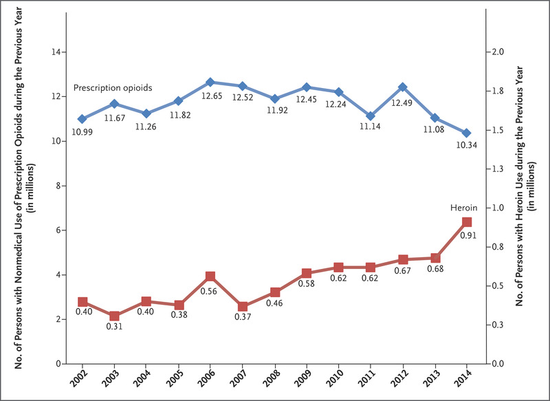 Relationship between Nonmedical Prescription-Opioid Use and Heroin ...
