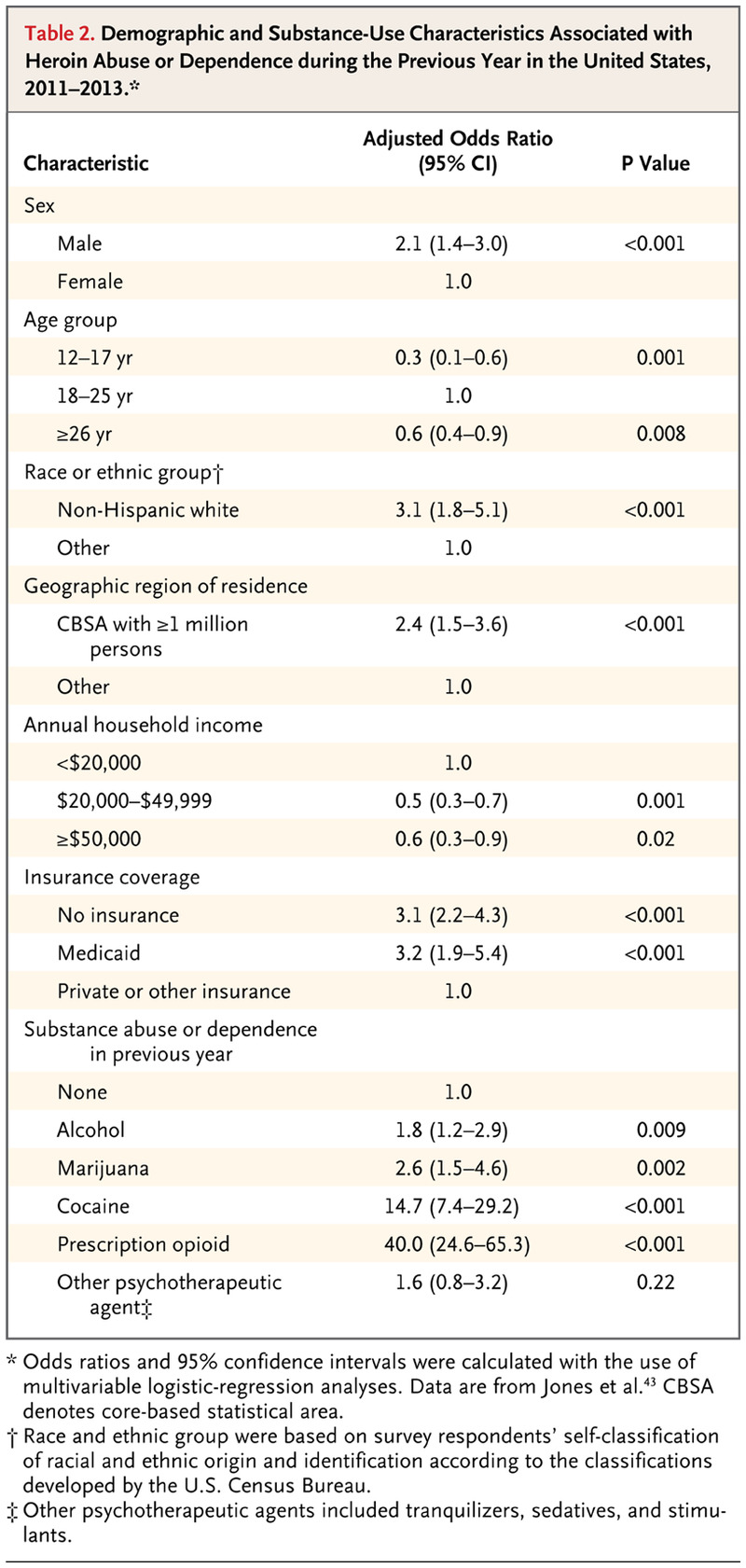Relationship between Nonmedical Prescription-Opioid Use and