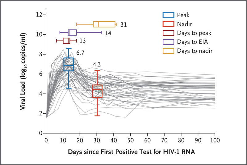 Prospective Study of Acute HIV-1 Infection in Adults in East