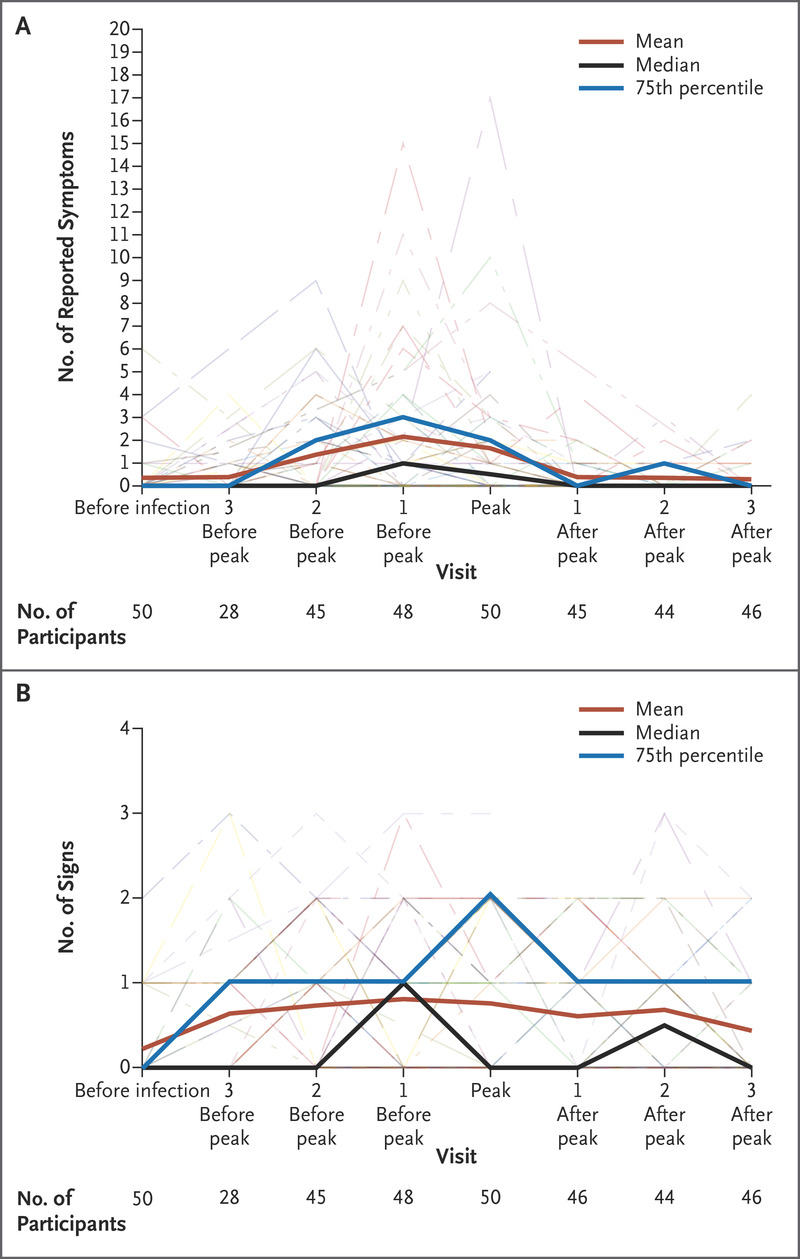 Prospective Study of Acute HIV-1 Infection in Adults in East Africa
