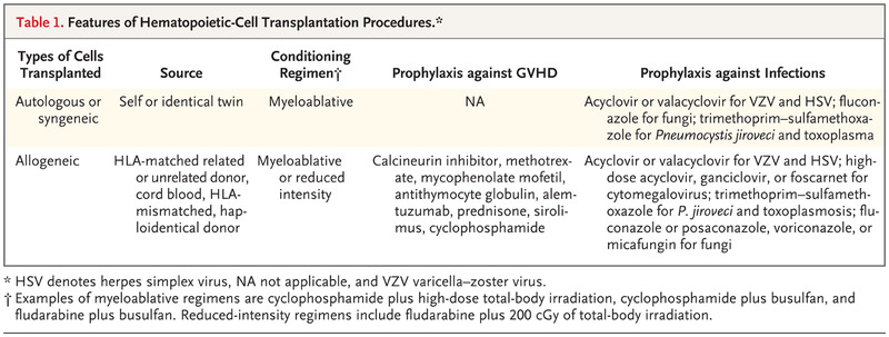 Renal Complications of Hematopoietic-Cell Transplantation | NEJM