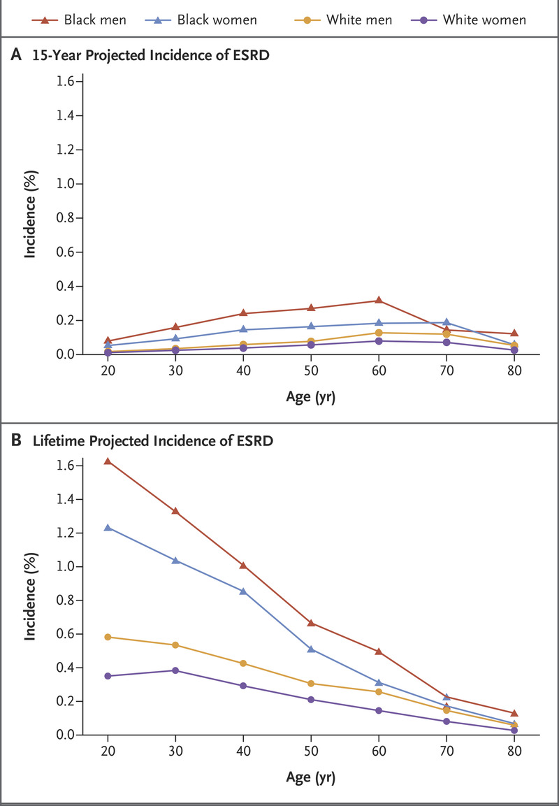 Kidney Failure Risk Projection For The Living Kidney Donor Candidate Nejm