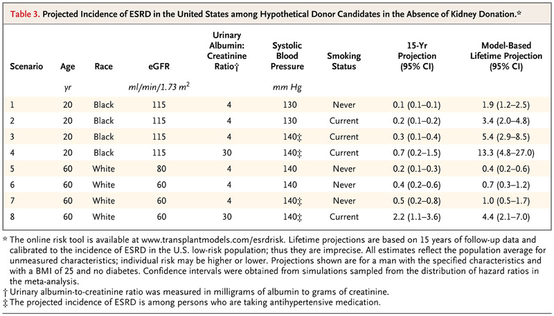 Kidney-Failure Risk Projection for the Living Kidney-Donor Candidate