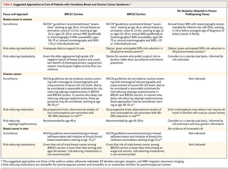Recommended follow-up for hereditary breast and ovarian cancer