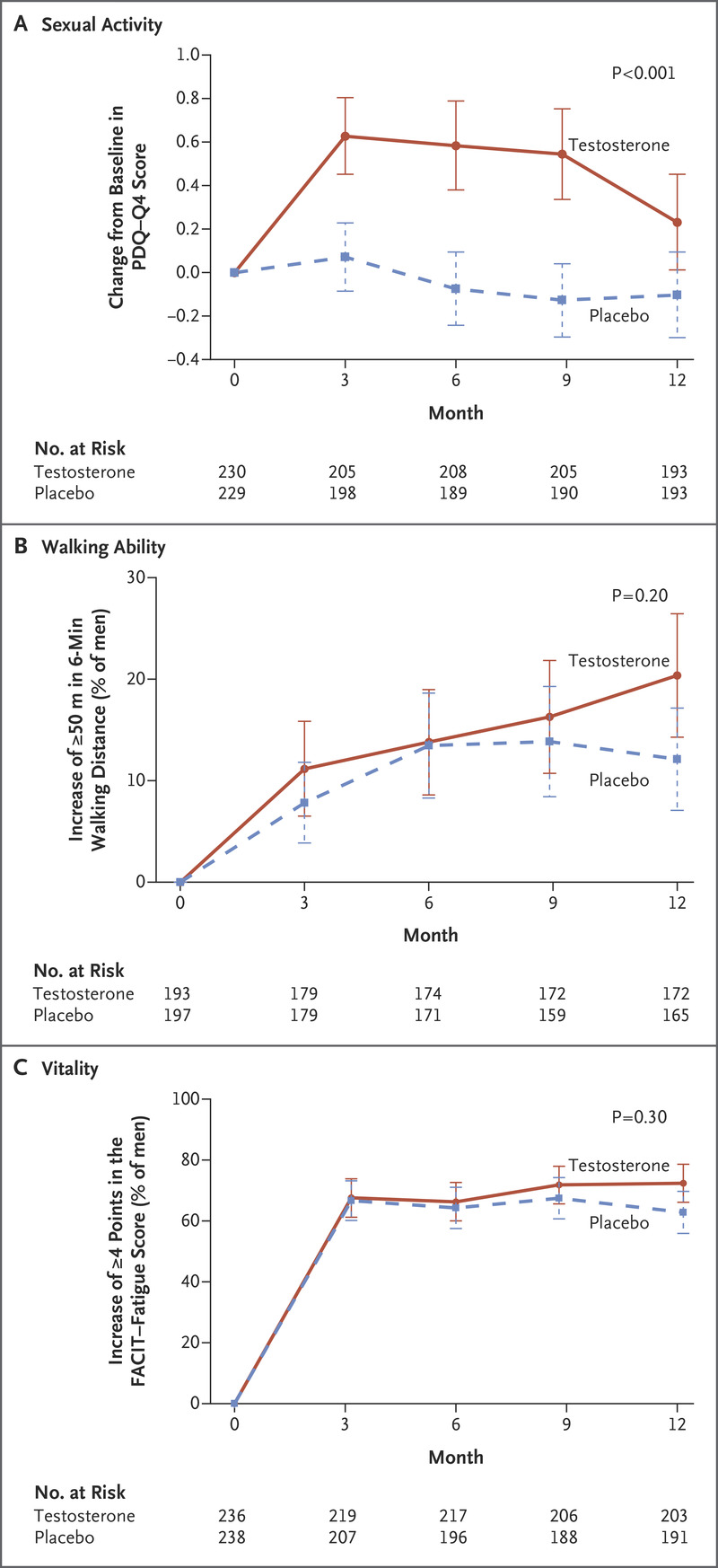 Effects of Testosterone Treatment in Older Men | NEJM