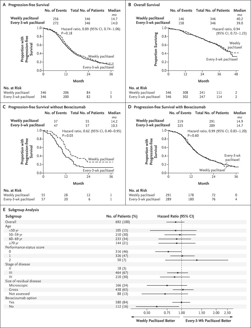 Weekly vs  Every-3-Week Paclitaxel and Carboplatin for