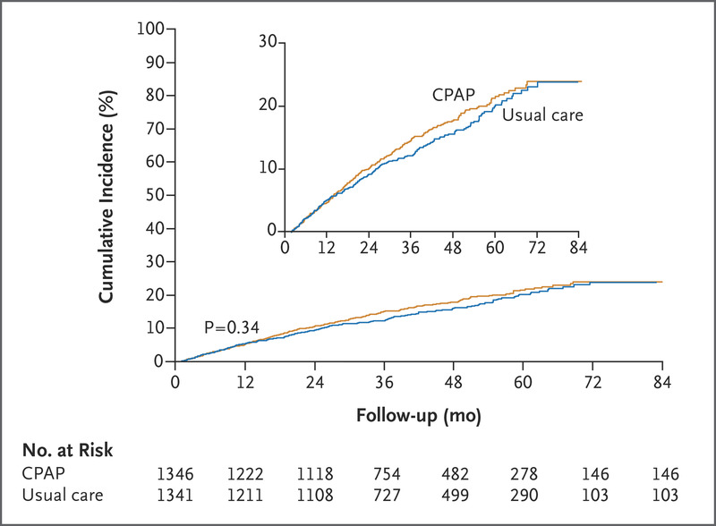CPAP for Prevention of Cardiovascular Events in Obstructive