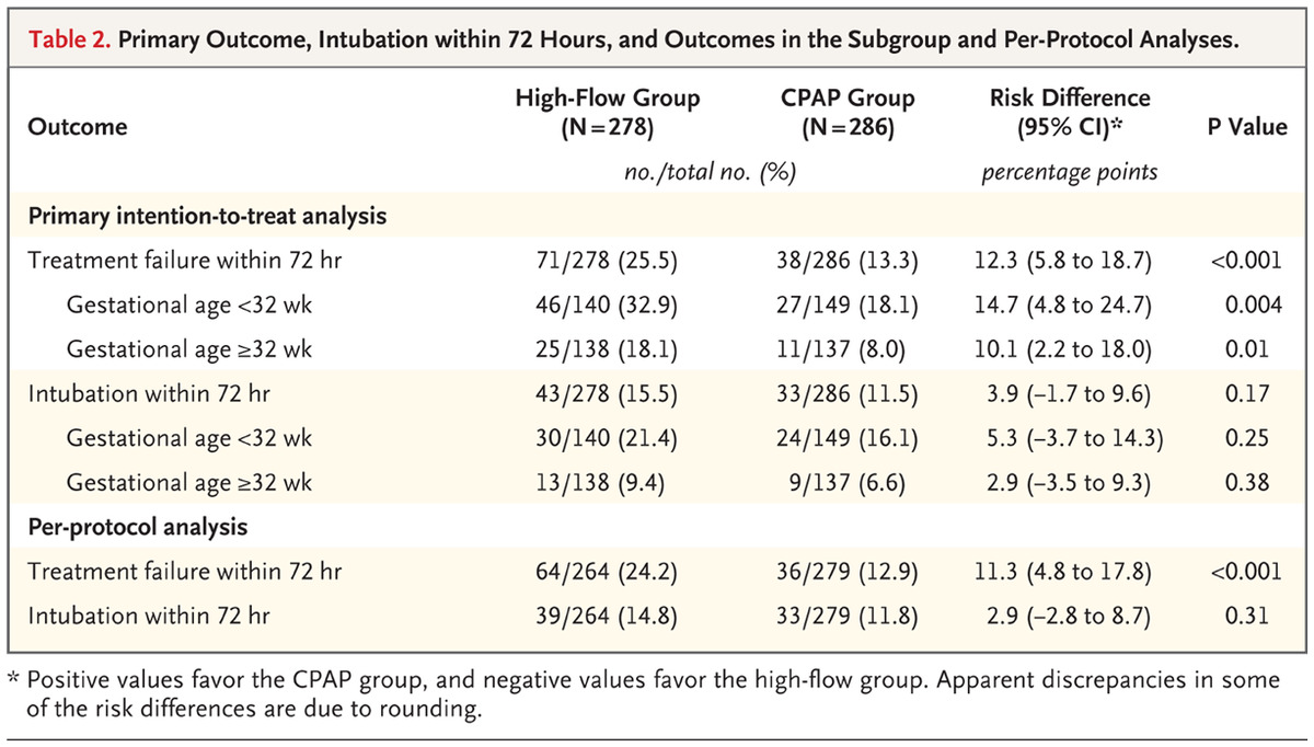 Nasal High Flow Therapy For Primary Respiratory Support In Preterm