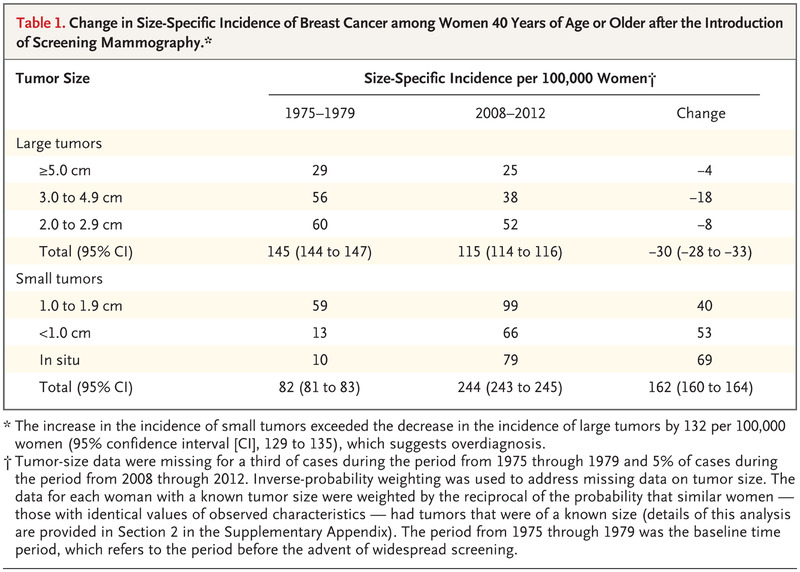 Breast Cancer Tumor Size Overdiagnosis And Mammography Screening