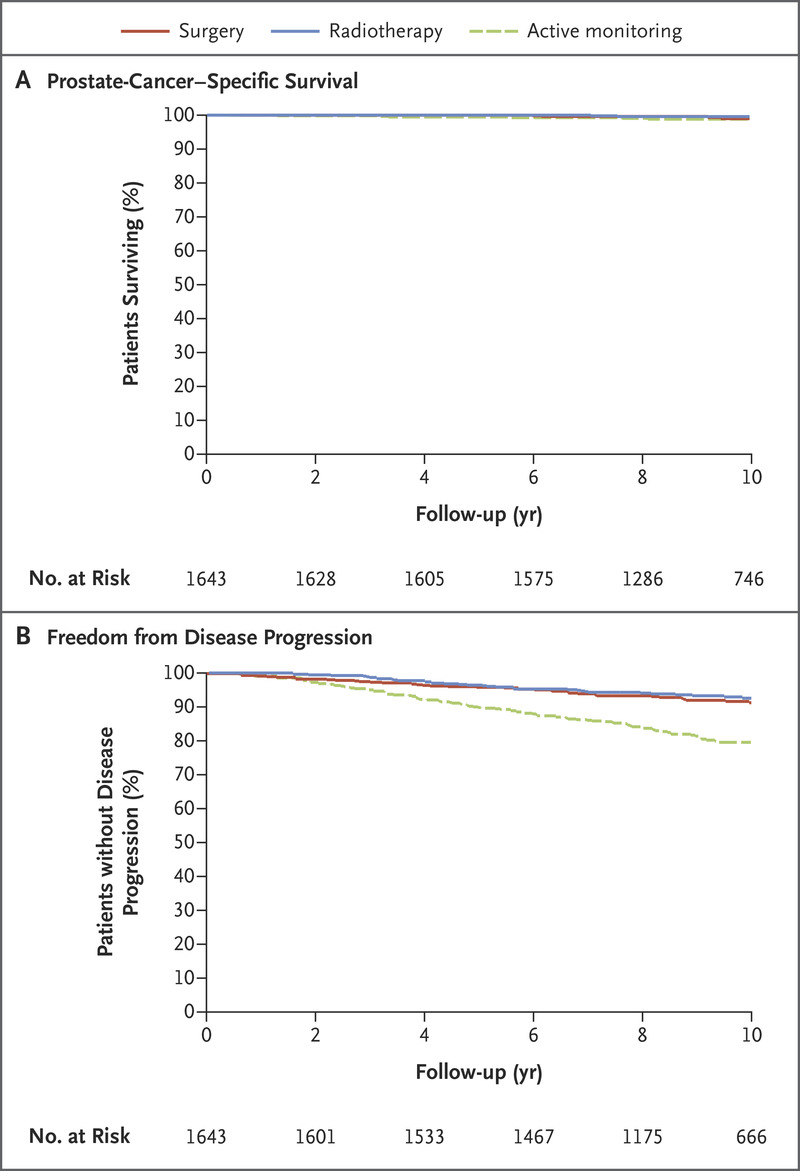 10-Year Outcomes after Monitoring, Surgery, or Radiotherapy for