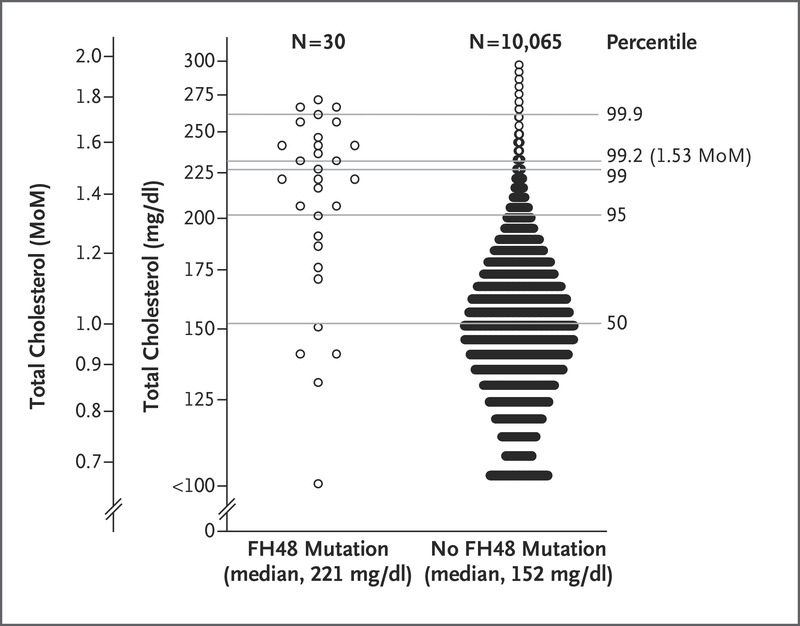 Figure 2 Total Cholesterol Levels In Children With And Without An Fh48 Mutation