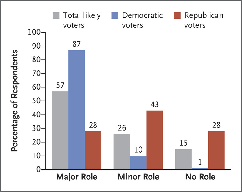 Health Care In The 2016 Election A View Through Voters Polarized