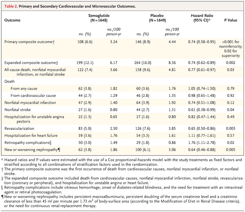 Semaglutide and Cardiovascular Outcomes in Patients with Type 2