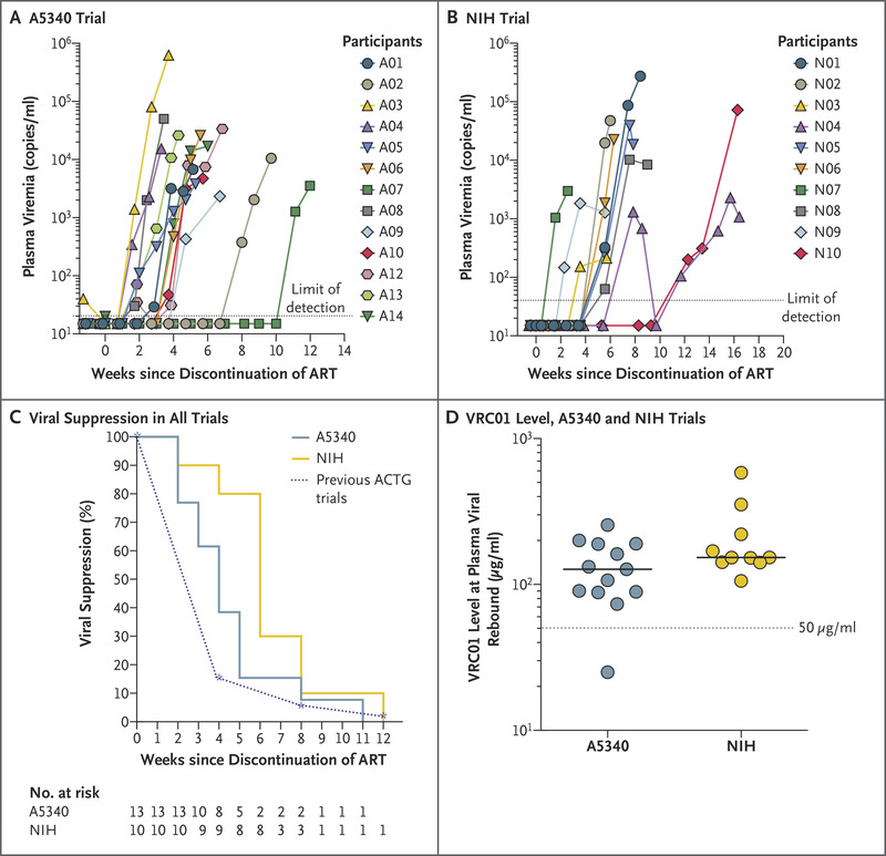 Effect of HIV Antibody VRC01 on Viral Rebound after