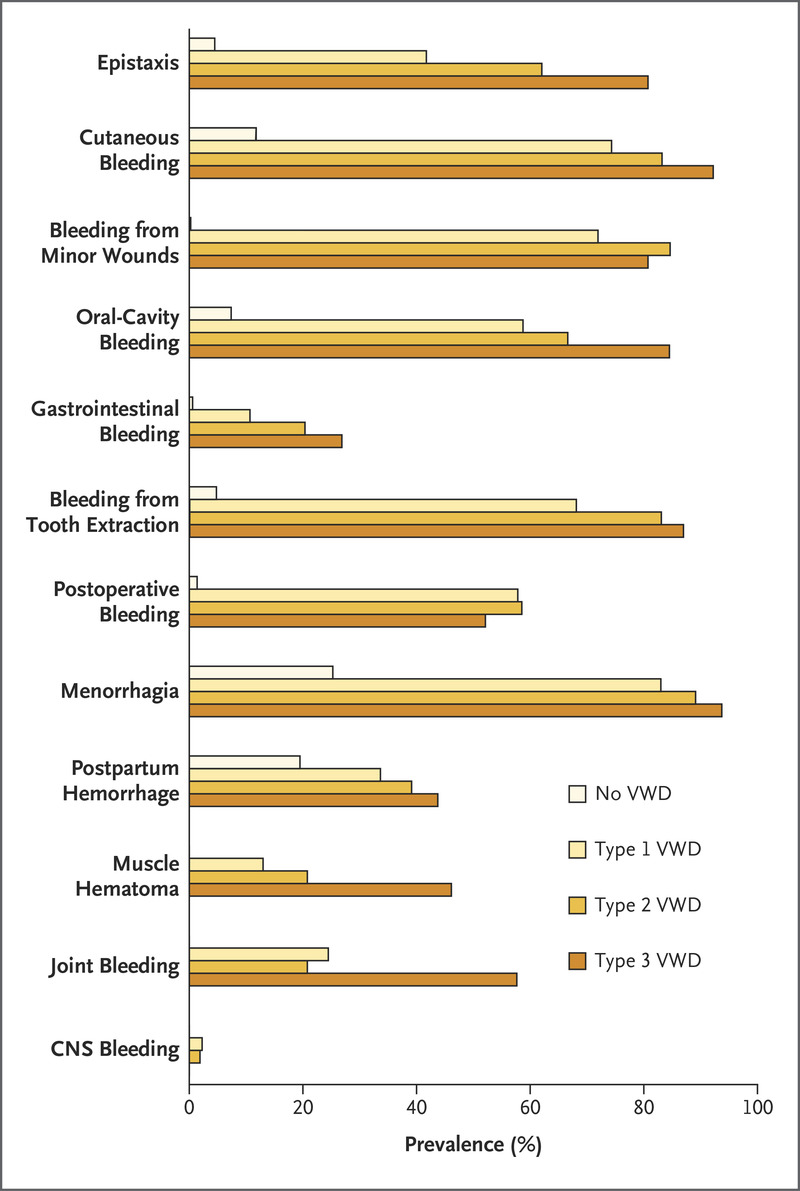 Frequency of Bleeding Symptoms in Adults with von Willebrand's Disease.