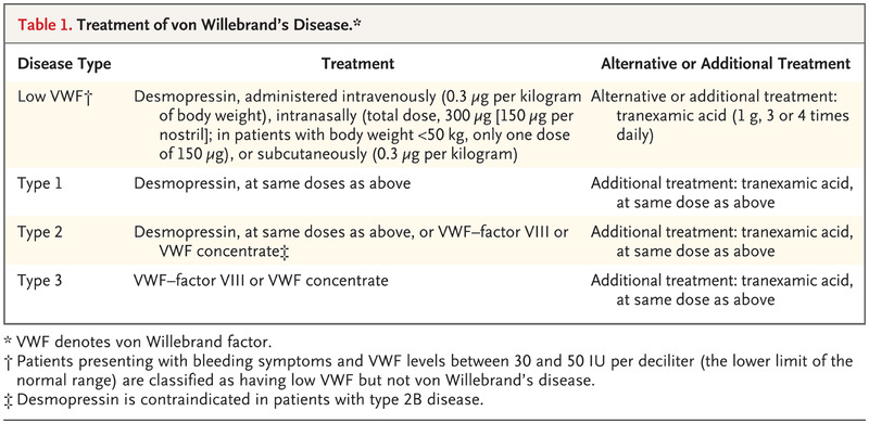 Von Willebrand's Disease | NEJM