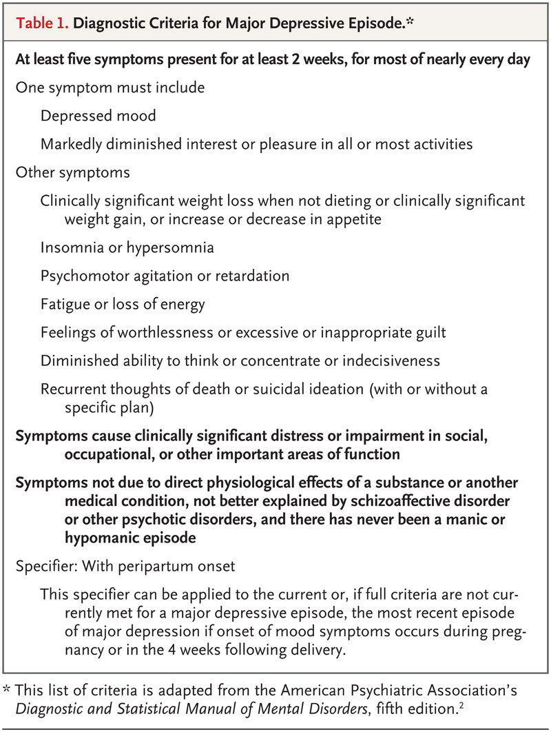 Table 1. Diagnostic Criteria for Major Depressive Episode. Postpartum ...