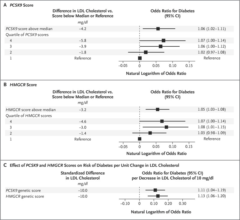 Variation in PCSK9 and HMGCR and Risk of Cardiovascular