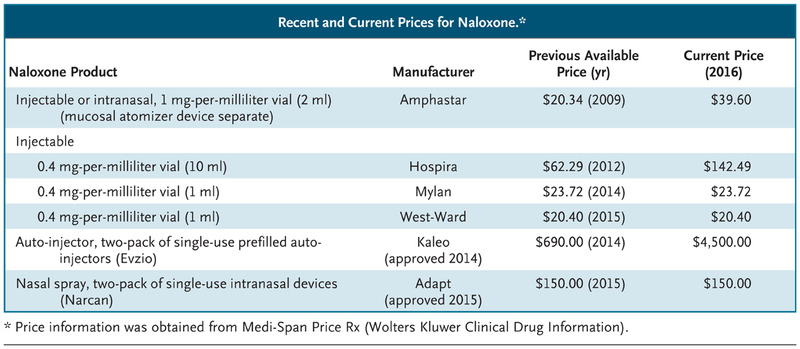 The Rising Price of Naloxone — Risks to Efforts to Stem