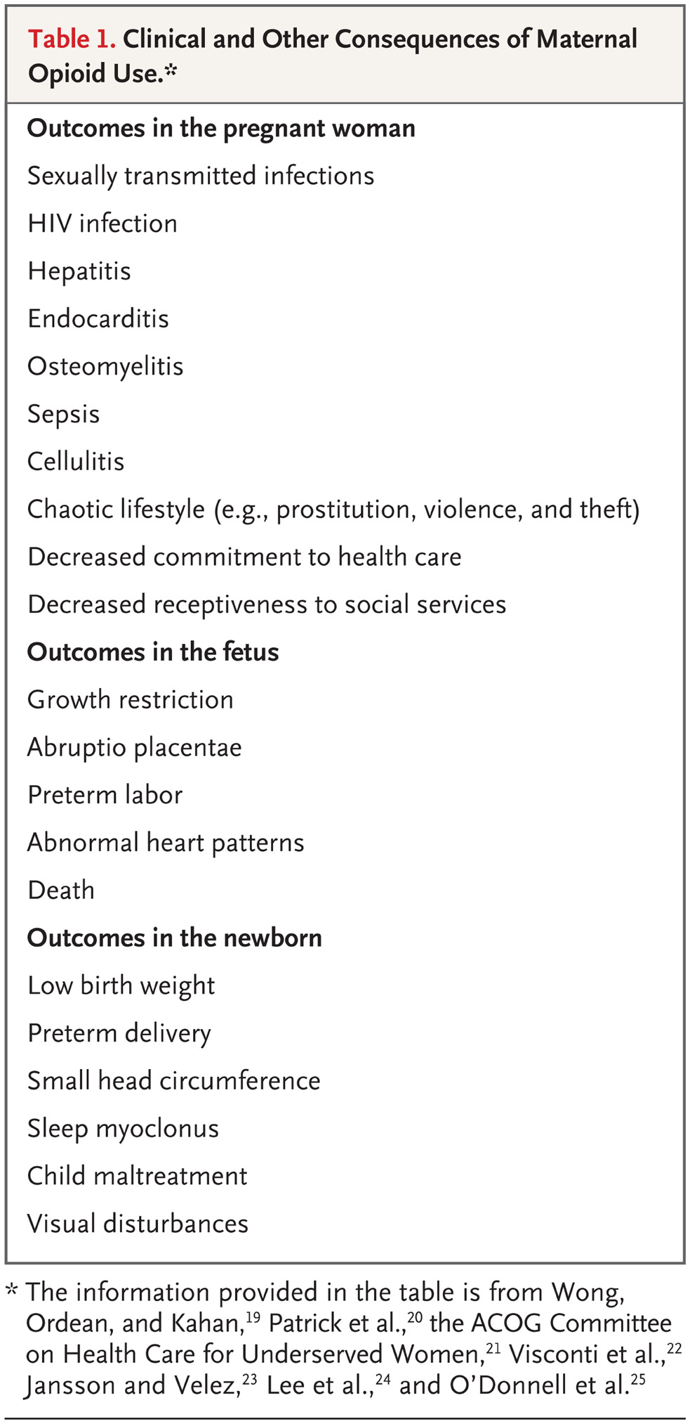 Neonatal abstinence syndrome nejm table 1 clinical and other consequences of maternal opioid use 1betcityfo Choice Image