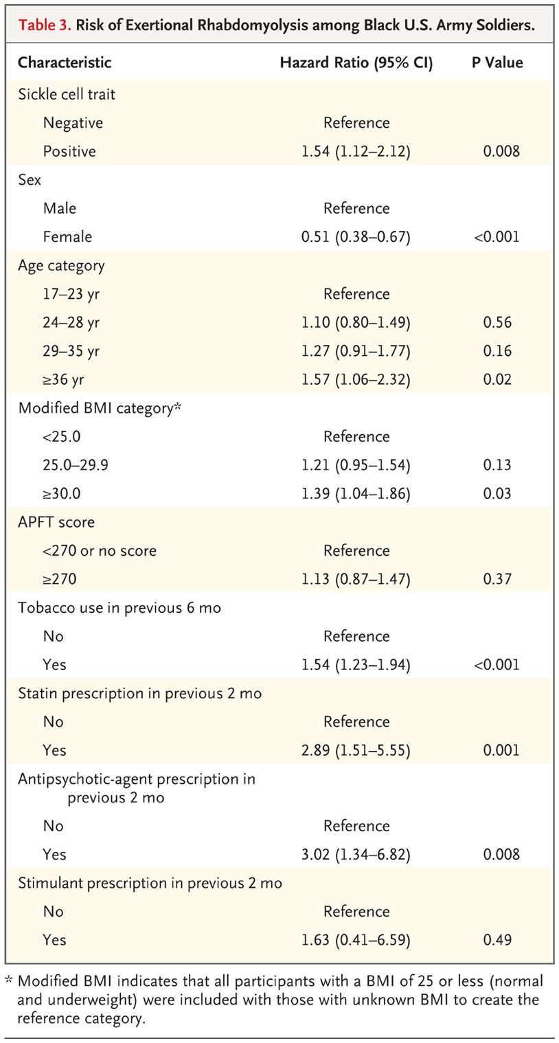 Sickle cell trait rhabdomyolysis and mortality among us army risk of exertional rhabdomyolysis among black us army soldiers geenschuldenfo Images