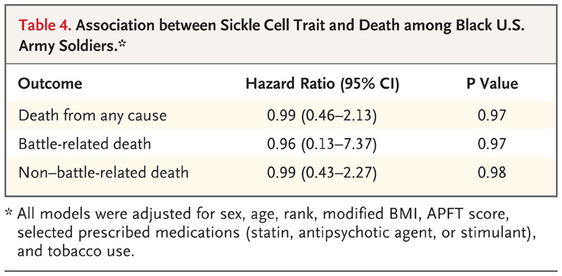 Sickle Cell Trait Rhabdomyolysis And Mortality Among Us Army