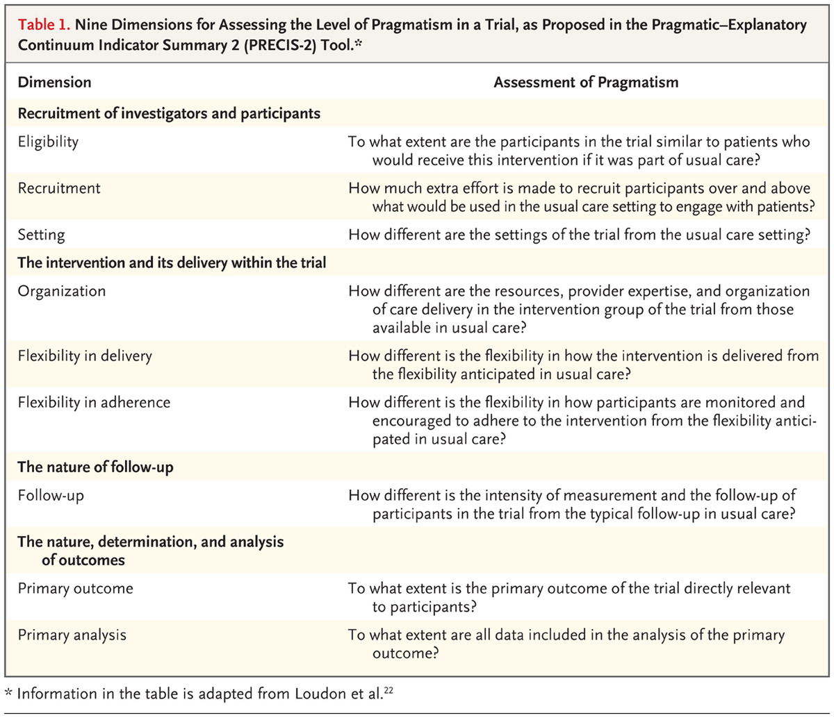 Pragmatic Trials | NEJM