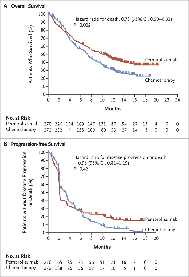 Pembrolizumab as Second-Line Therapy for Advanced Urothelial