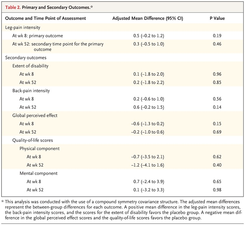 Trial of Pregabalin for Acute and Chronic Sciatica | NEJM