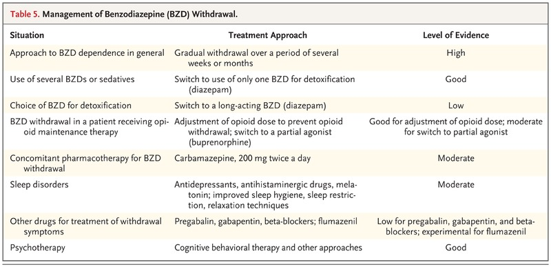 Treatment Of Benzodiazepine Dependence Nejm