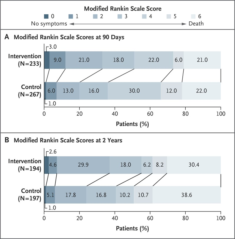 Two-Year Outcome after Endovascular Treatment for Acute Ischemic